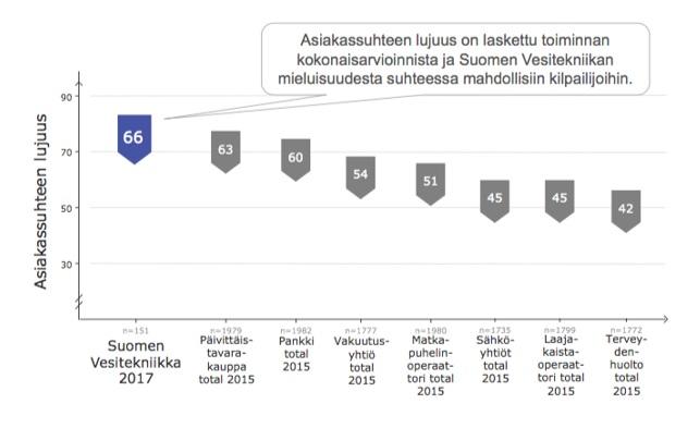 Asiakassuhteen lujuus, Suomen Vesitekniikka